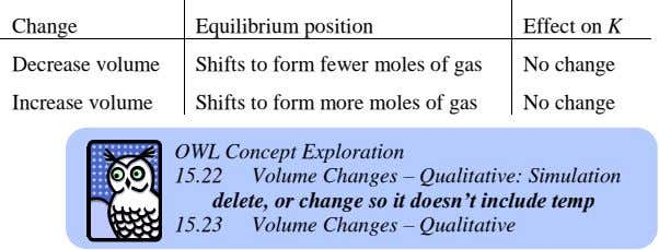 Change Equilibrium position Effect on K Decrease volume Shifts to form fewer moles of gas