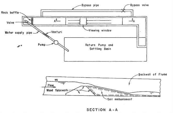 at NWL, sand veneer armoured with   sand Source: Dodge (1988) Figure 9.21: Laboratory Test Facility.