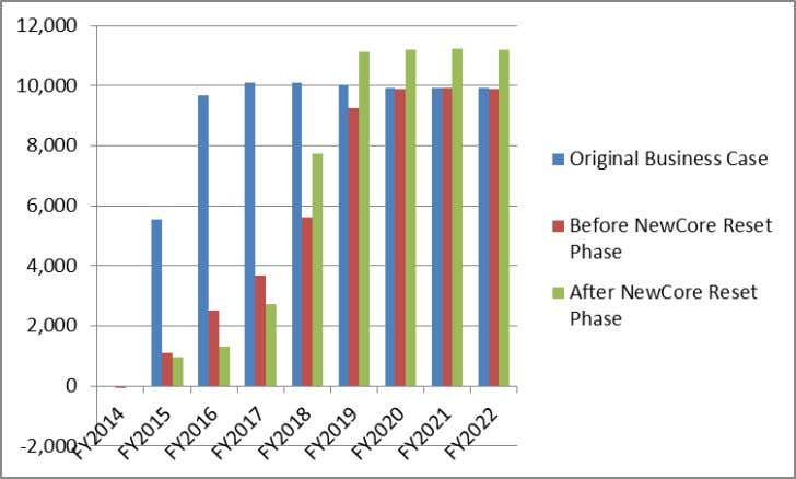 business case to before and after reset. NewCore Benefits       Comparisons by Fiscal Year
