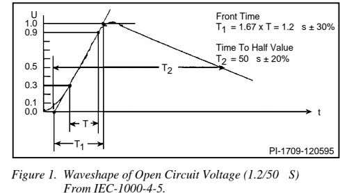 U Front Time 1.0 T 1 = 1.67 x T = 1.2 s ± 30% 0.9