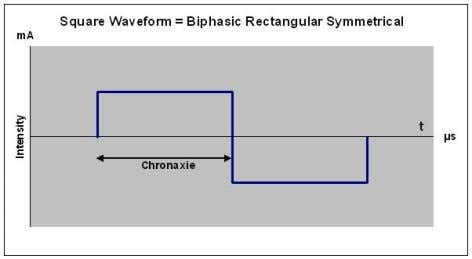 utilize this chronaxie to generate the proper square wave. Although Lapique's law dates from the early