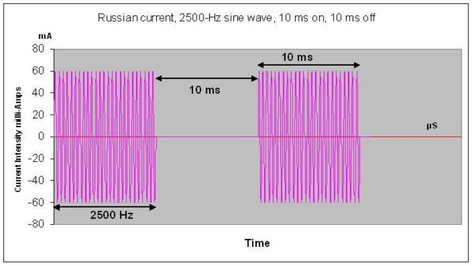results and consolidated the findings in a training current at 2500 Hz, on for 10 ms