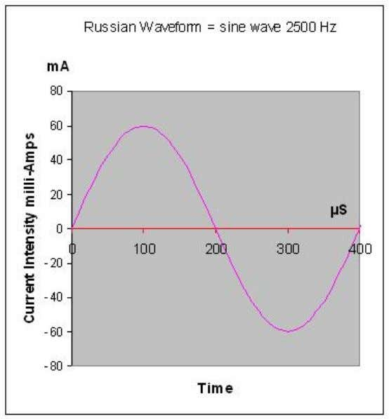 Let's take a look at a single 2500-Hz wave, we obtain the following curve (sine