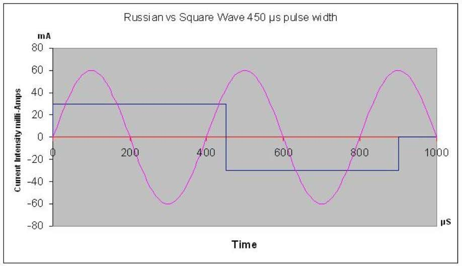 In other words a square wave gets more bang for the buck than a sine