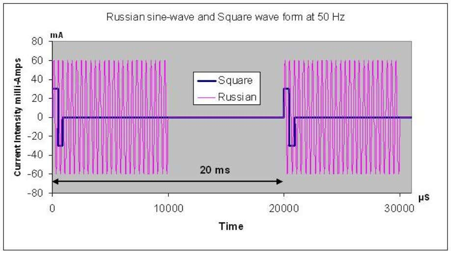 But what happens after the first sine wave in the Russian train of pulses excites
