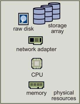 storage raw disk array network adapter CPU memory physical resources