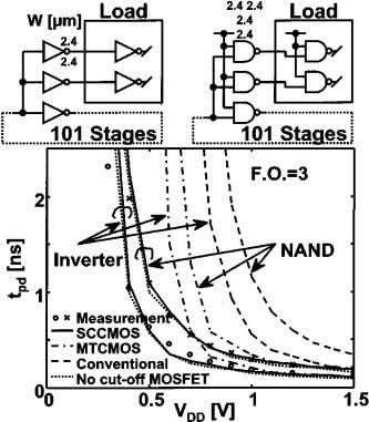 1500 Fig. 4. Measured speed of inverters and 2- NAND s with SCCMOS. Fig. 5. SCCMOS.