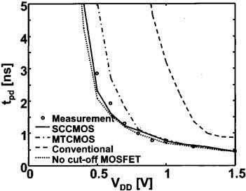 Fig. 7. Operation waveforms of flip-flop with SCCMOS. Fig. 8. Measured speed of flip-flops with SCCMOS.