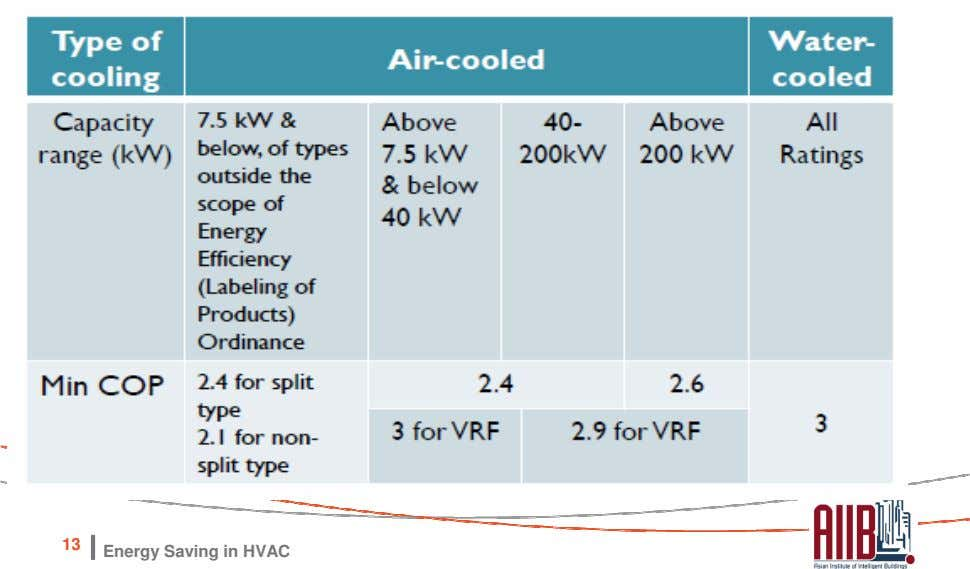 Unitary air-conditioner of type under scope of Energy Efficiency (Labeling of Products) Ordinance (Cap. 598)