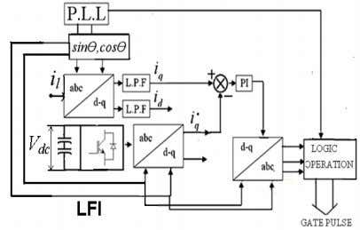 * q and processed using a PI controller to generate the α Fig. 2. Control circuit