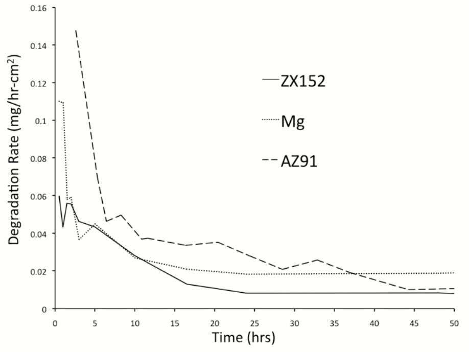 Figure 1. Plot of degradation rate versus time for three materials: Mg-15wt%Zn-2wt%Ca (ZX152), pure Mg,