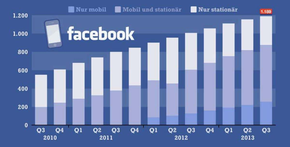 RESULT SPORTS Monatlich aktive Nutzer nach Art des Zugangs in Millionen, Quelle: Facebook 2013
