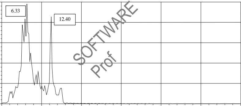6.33 12.40 SOFTWARE Prof