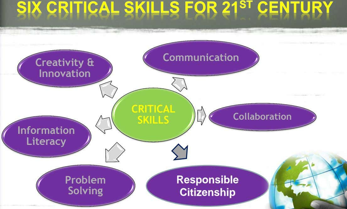Communication Creativity & Innovation CRITICAL Collaboration SKILLS Information Literacy Problem Responsible