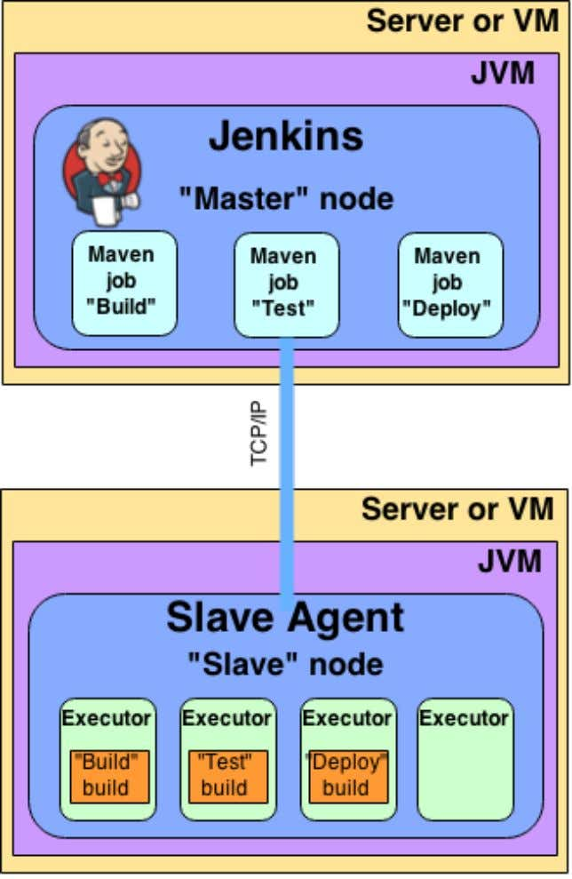 Architecting for Scale Figure 2.1. Master slave architecture Note An architecture with 1 Jenkins master connected