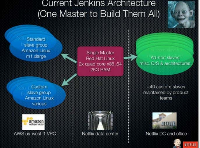 Hardware Recommendations Figure 1.1. Netflix's physical architecture By 2013, Netflix split their monolithic master and