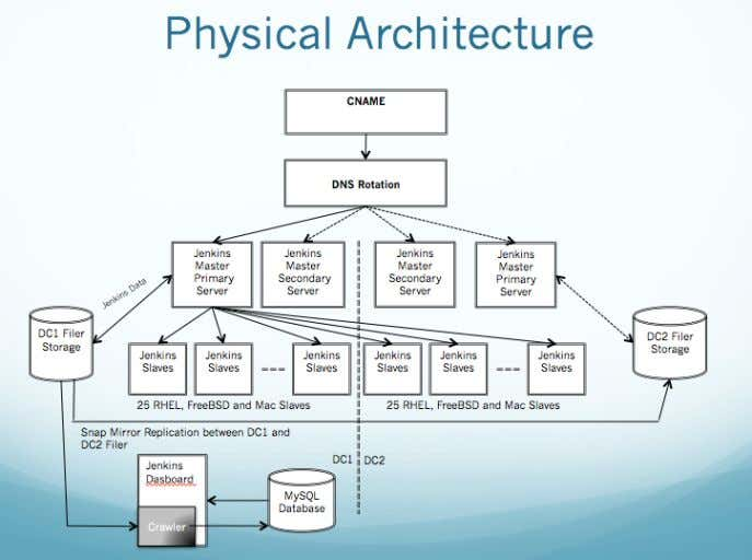 Hardware Recommendations Figure 1.2. Yahoo's physical architecture Because continuous delivery is so critical to Yahoo,