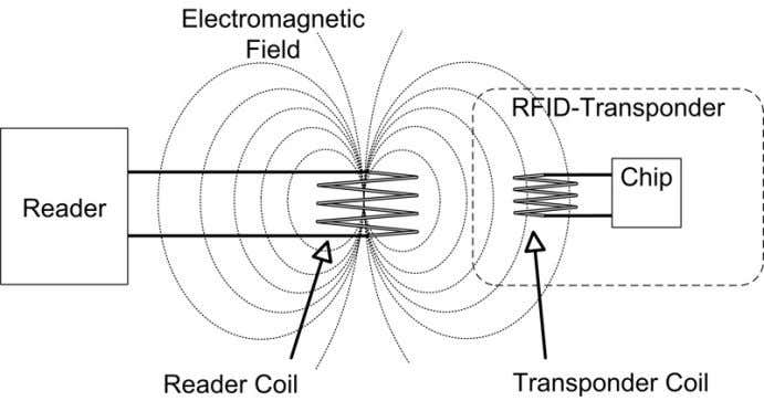 Barcodes and RFID Tags coupling.jpg Figure 2.2: Inductive Coupling 2.4.3 Radiative coupling / Backscaterring Using backscatter