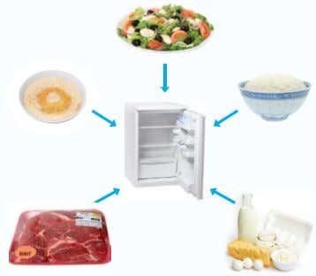 Figure 6: Typical foods that require chilled storage 2.1.2 Safe use of chilling equipment All equipment