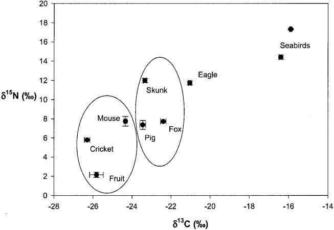 Fig. 2. Carbon and nitrogen isotope ratios (mean 1 SE) of food web components on