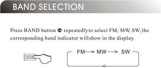 BAND SELECTION Press BAND button 16 repeatedly to select FM, MW, SW, the corresponding band