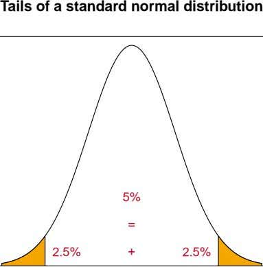 Tails of a standard normal distribution 5% = 2.5% + 2.5%