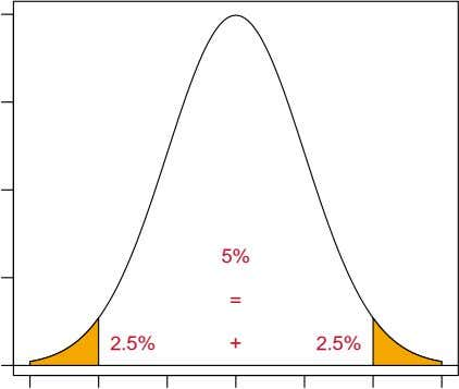 of a standard normal distribution 5% = 2.5% + 2.5% −3 −2 −1 0 1 2