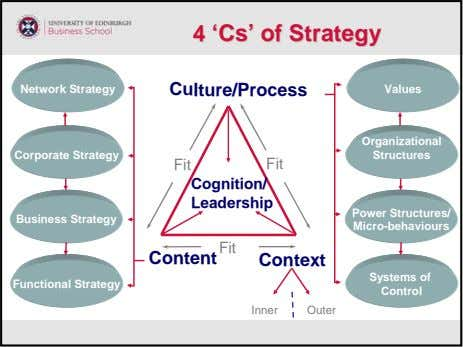44 ''CsCs'' ofof StrategyStrategy Network Strategy Culture/Process Values Organizational Corporate Strategy