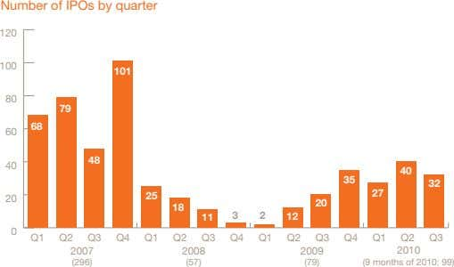 Number of IPOs by quarter 120 100 101 80 79 68 60 48 40 40