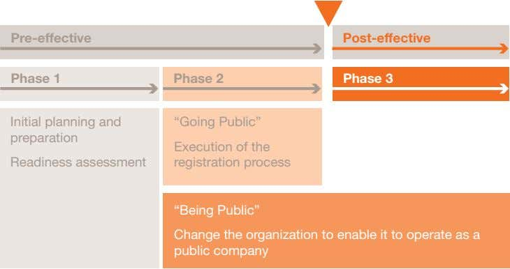 "Pre-effective Post-effective Phase 1 Phase 2 Phase 3 Initial planning and preparation ""Going Public"" Readiness"