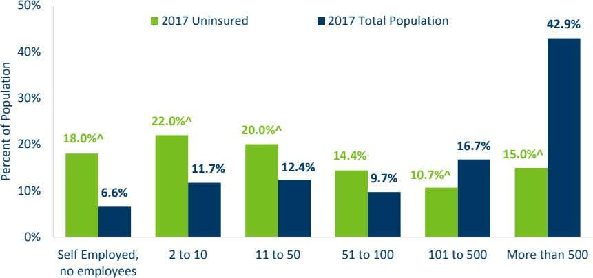 50% 2017 Uninsured 2017 Total Population 42.9% 40% 30% 22.0%^ 20.0%^ 18.0%^ 20% 16.7% 14.4%