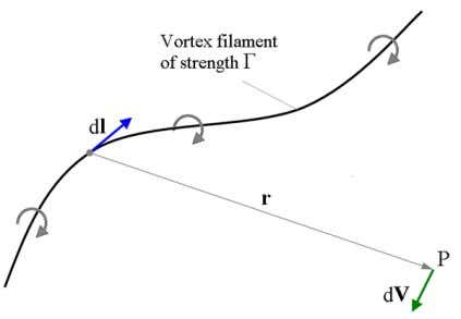 the relationship, 1. Magnetic induction current B = µ H The figure shows the velocity (