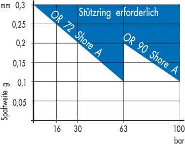Shore A OR 90 OR 72 Shore A mm 0,3 Stützring erforderlich 0,25 0,2 0,15