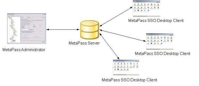 desk costs and user frustration. MetaPass Main Components MetaPass Server MetaPass uses client and server architecture