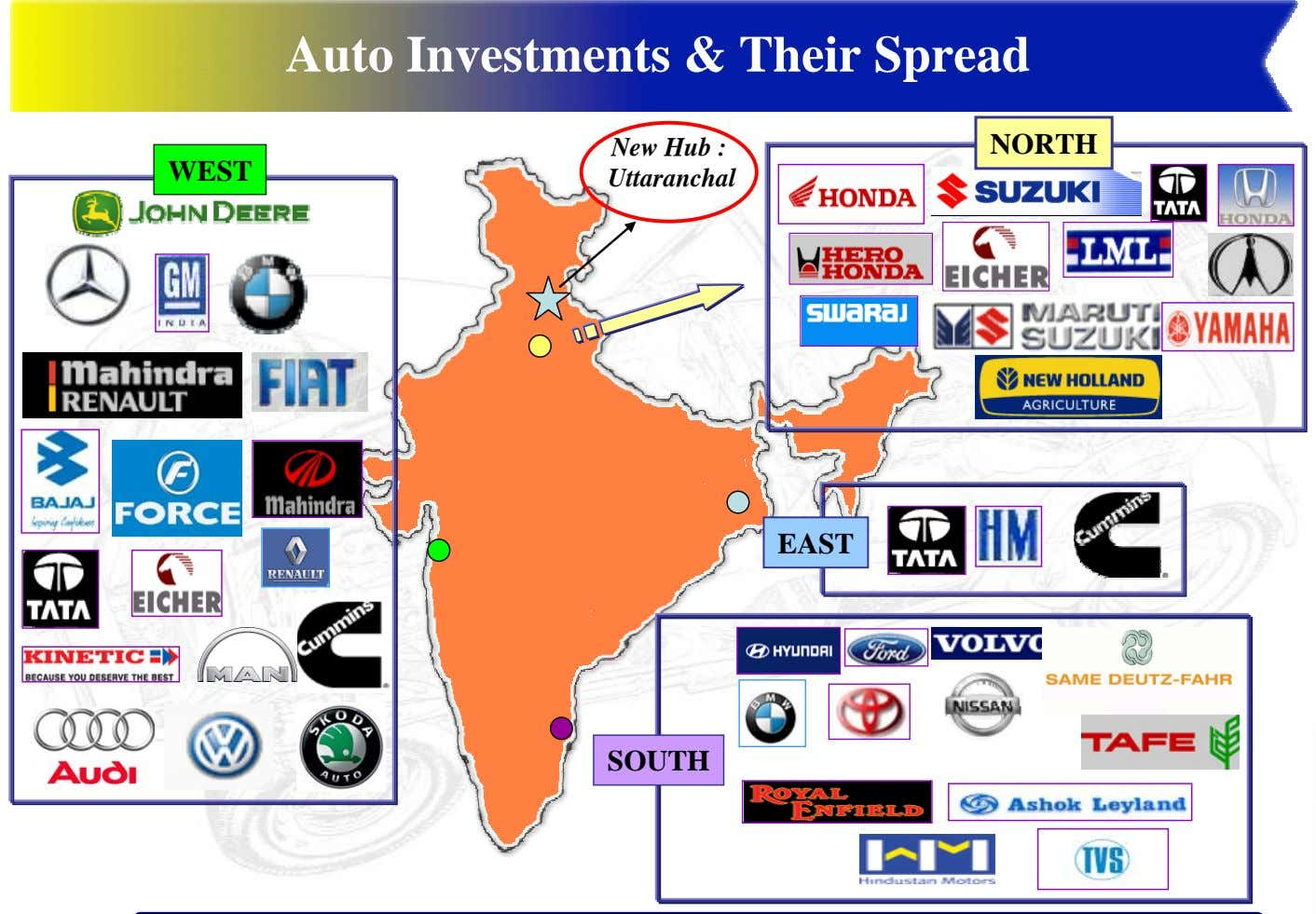 Auto Investments & Their Spread New Hub : NORTH WEST Uttaranchal EAST SOUTH