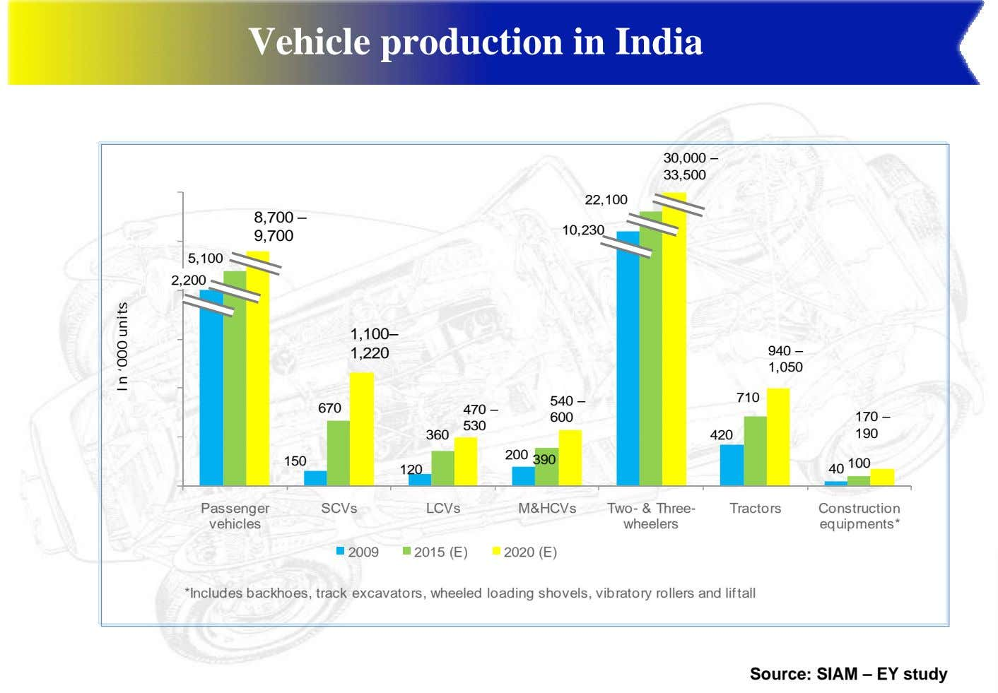 Vehicle production in India 30,000 – 33,500 3,000 22,100 8,700 – 10,230 9,700 2,500 5,100