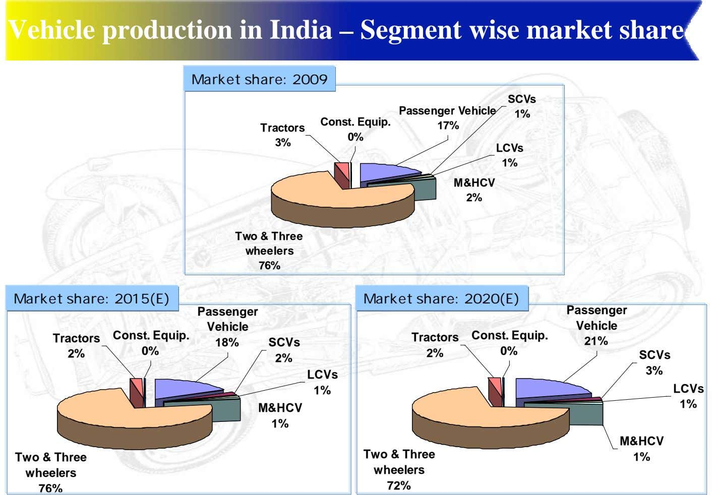Vehicle production in India – Segment wise market share Market share: 2009 SCVs Passenger Vehicle