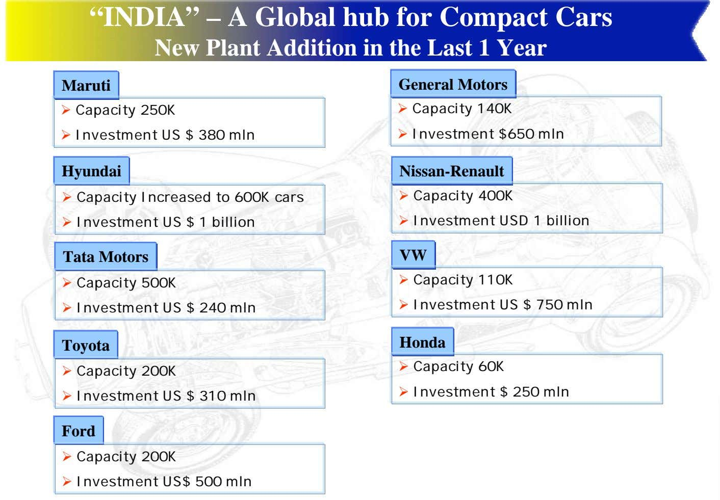 """INDIA"" – A Global hub for Compact Cars New Plant Addition in the Last 1"