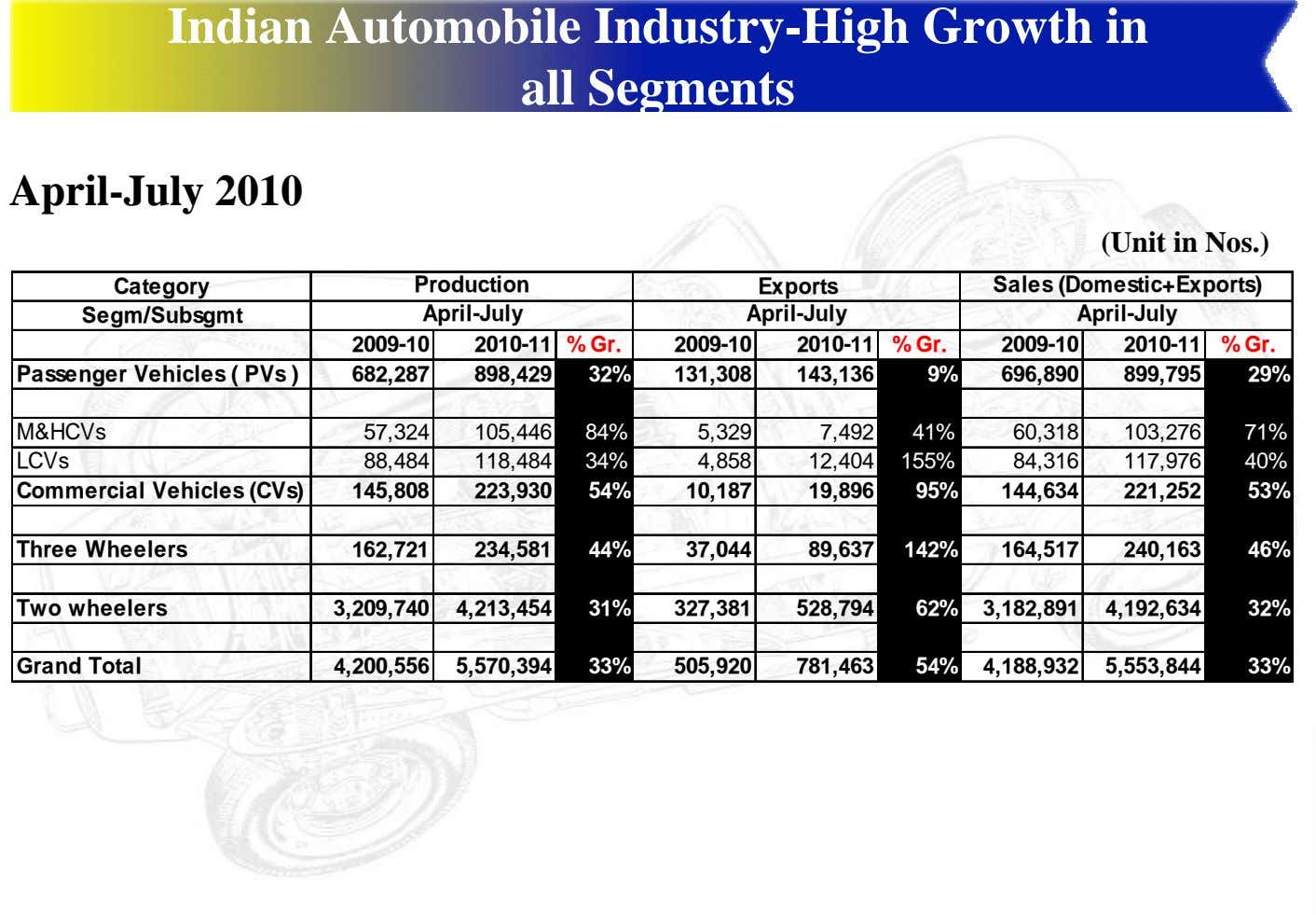 Indian Automobile Industry-High Growth in all Segments April-July 2010 (Unit in Nos.) Category Production Exports