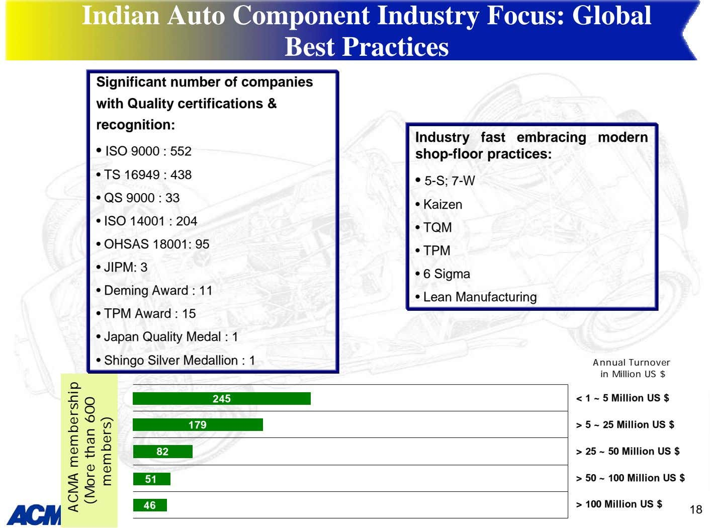Indian Auto Component Industry Focus: Global Best Practices Significant number of companies with Quality certifications