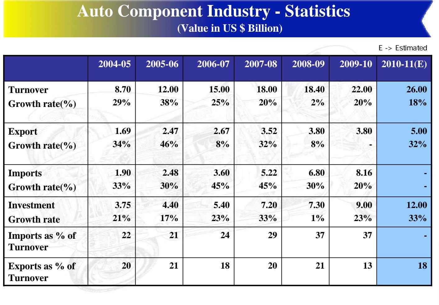 Auto Component Industry - Statistics (Value in US $ Billion) E -> Estimated 2004-05 2005-06
