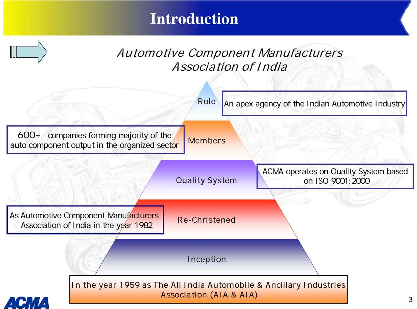 Introduction Automotive Component Manufacturers Association of India Role An apex agency of the Indian Automotive