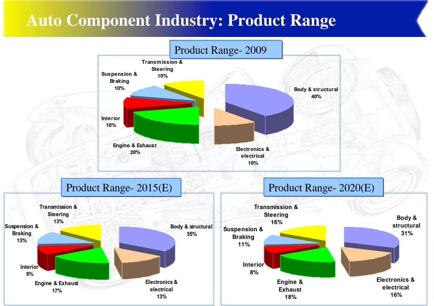 Auto Component Industry: Product Range Product Range- 2009 Transmission & Steering Suspension & 10% Braking