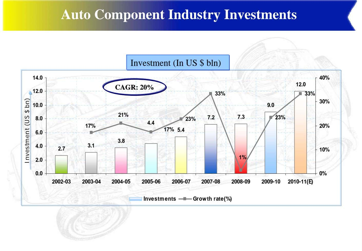 Auto Component Industry Investments Investment (In US $ bln) 14.0 40% 12.0 CAGR:CAGR: 20%20% 12.0
