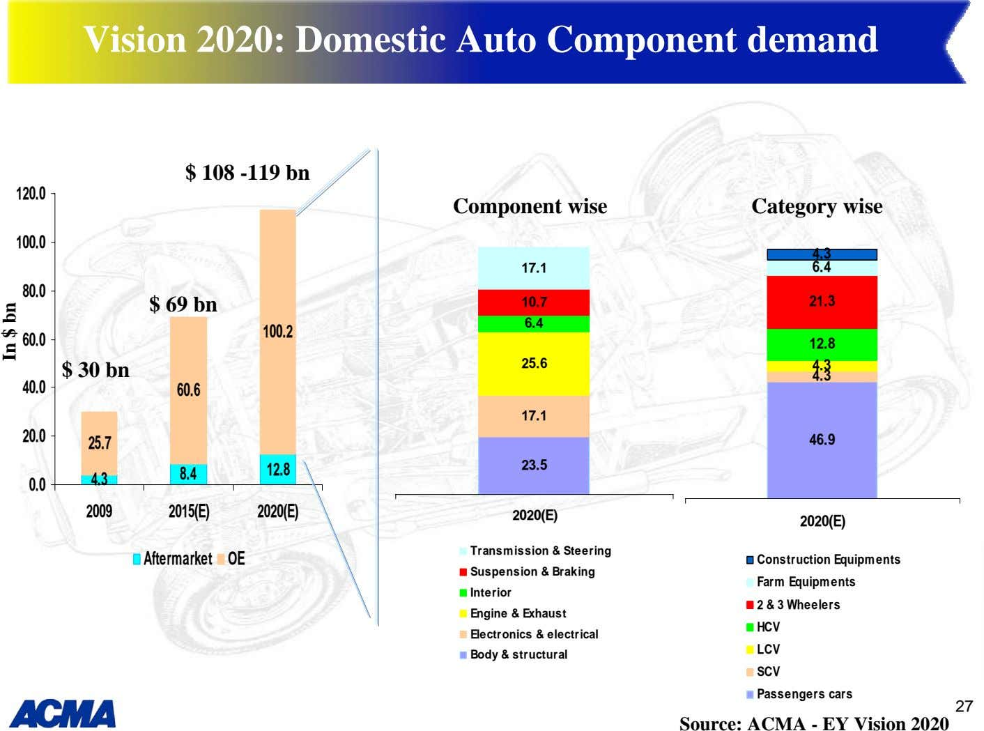 Vision 2020: Domestic Auto Component demand $ 108 -119 bn 120.0 Component wise Category wise