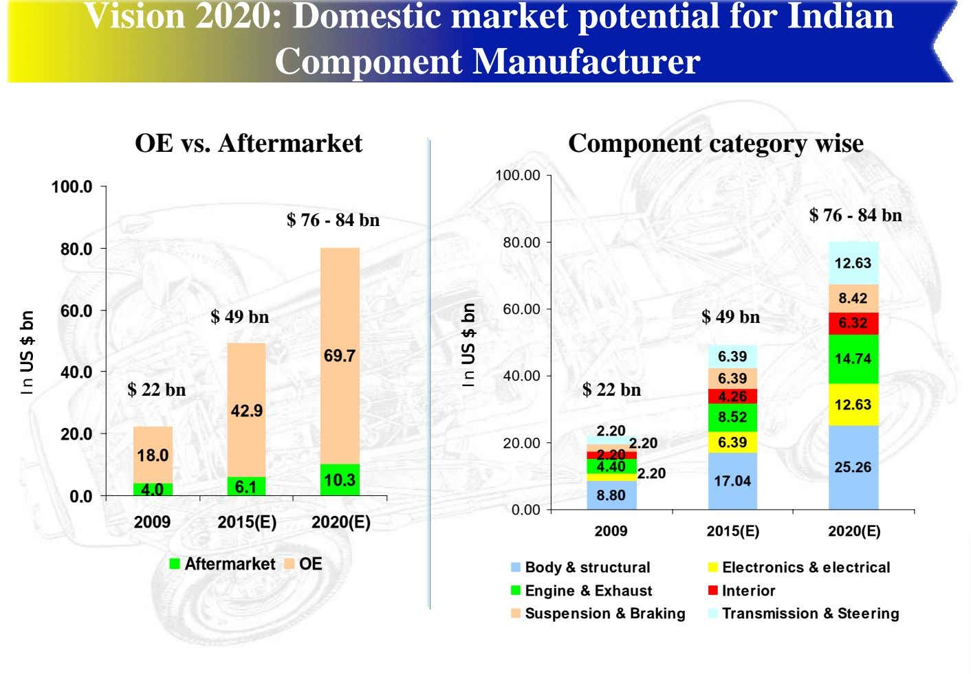 Vision 2020: Domestic market potential for Indian Component Manufacturer OE vs. Aftermarket Component category wise