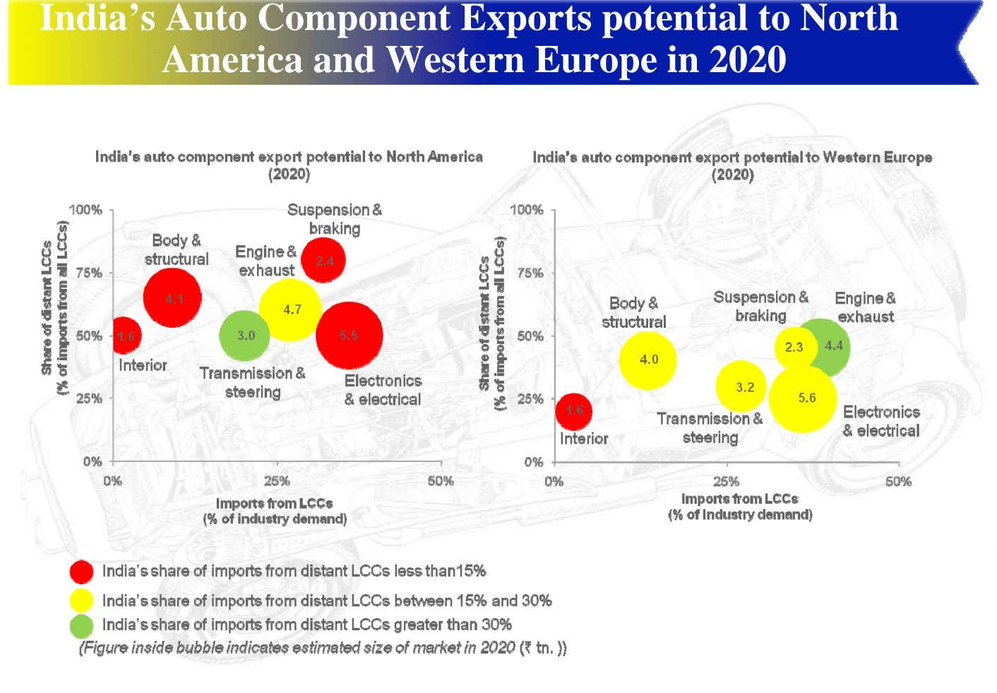 India's Auto Component Exports potential to North America and Western Europe in 2020