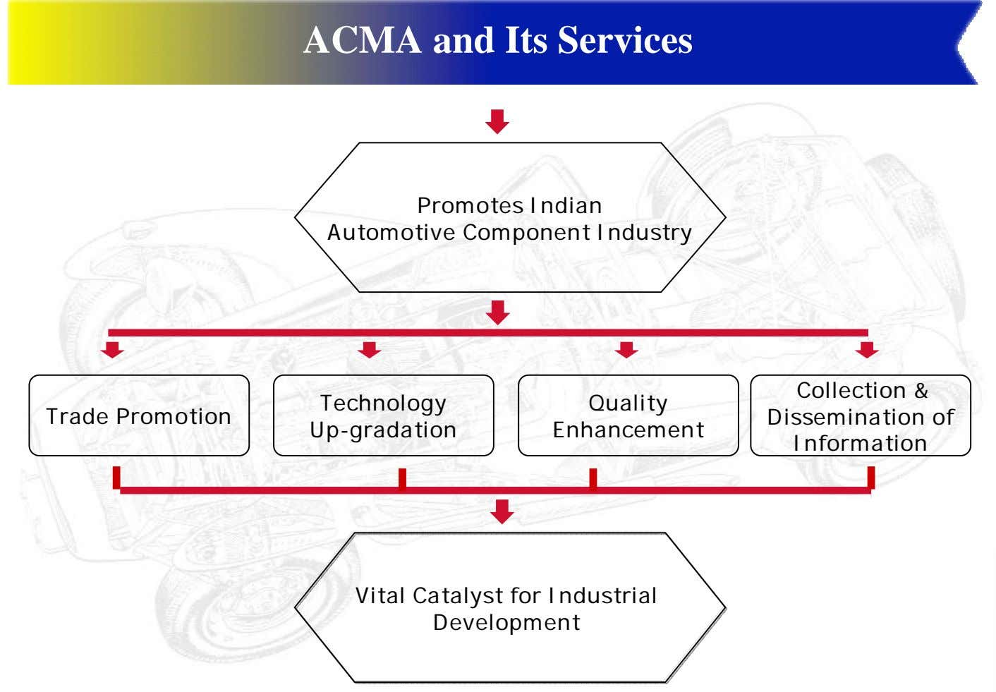 ACMA and Its Services Promotes Indian Automotive Component Industry Technology Quality Trade Promotion Up-gradation