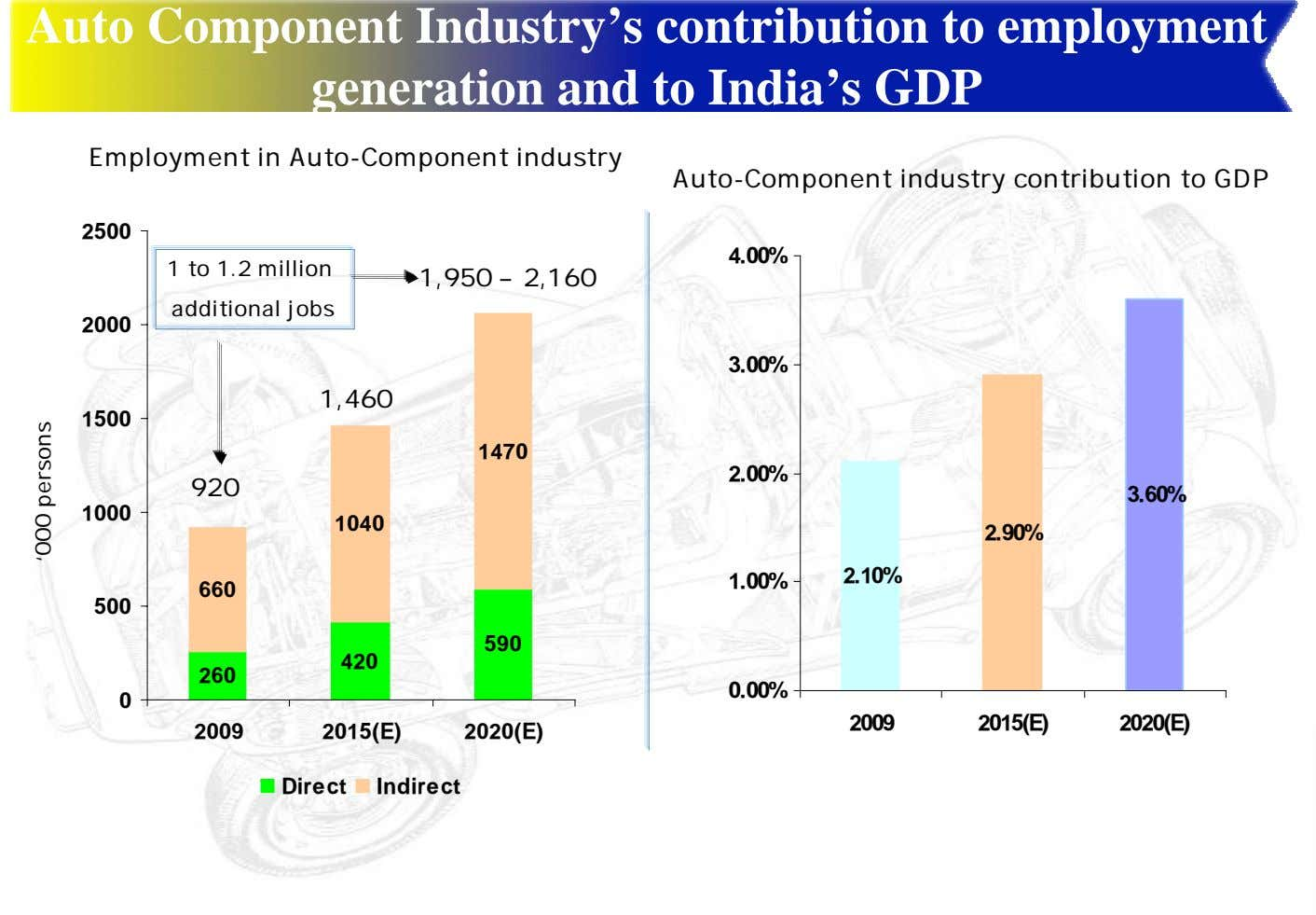 Auto Component Industry's contribution to employment generation and to India's GDP Employment in Auto-Component