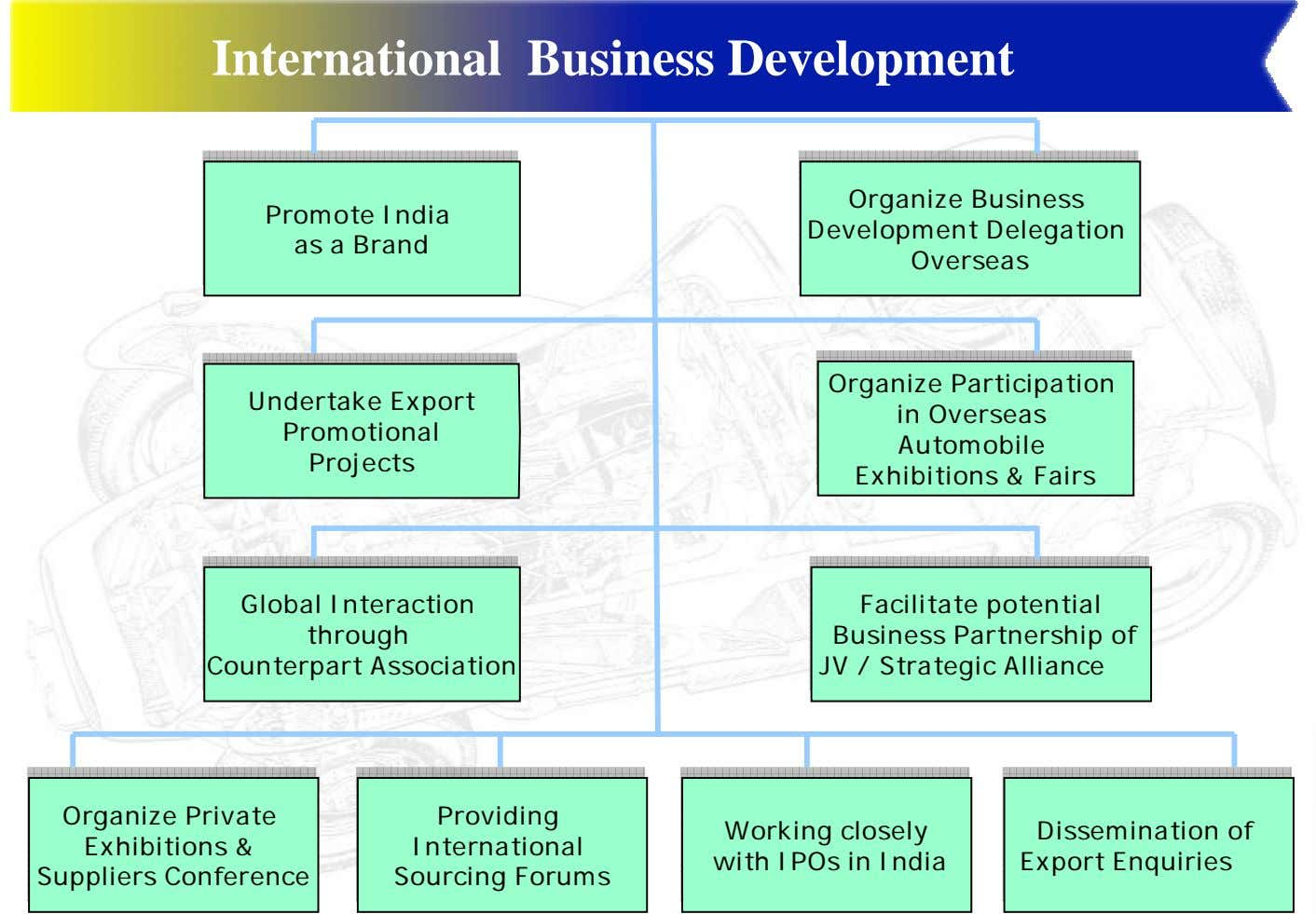 International Business Development Organize Organize Business Business Promote Promote India India as as a a